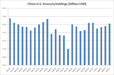 China U.S. Treasury Holdings