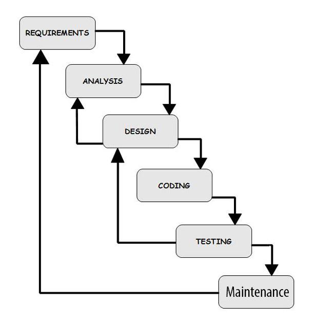 Saling berbagi model pada life cycle software berikut ini adalah penjelasan dari masing masing tahapan yang terdapat pada model waterfall ccuart Images