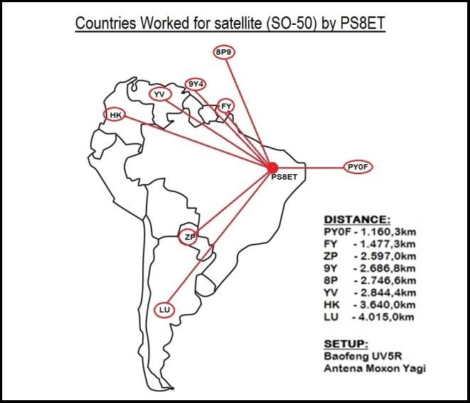 Entidades Trabalhas via Satelite SO-50