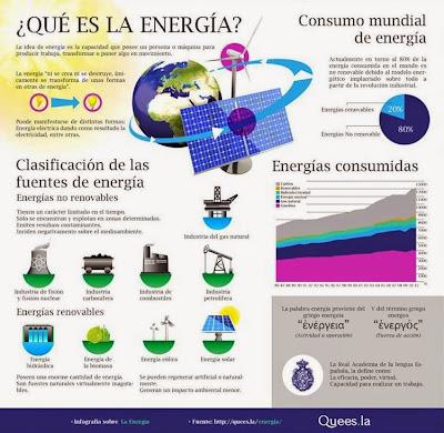 http://quees.la/wp-content/uploads/2013/05/Infograf%C3%ADa-Energ%C3%ADa-01.png