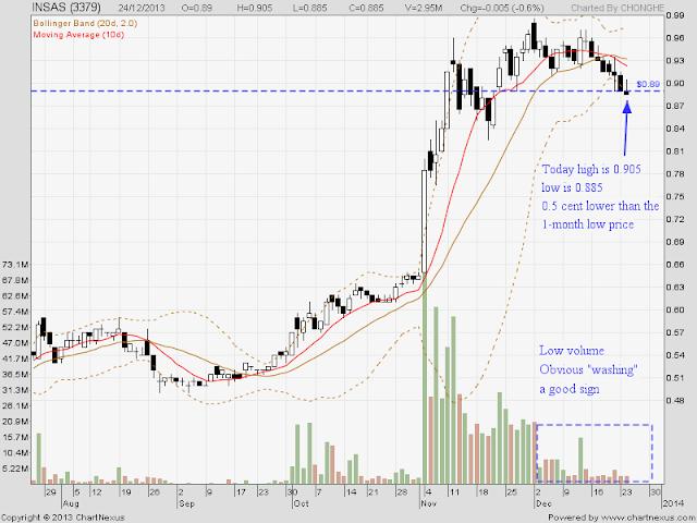 INSAS chart