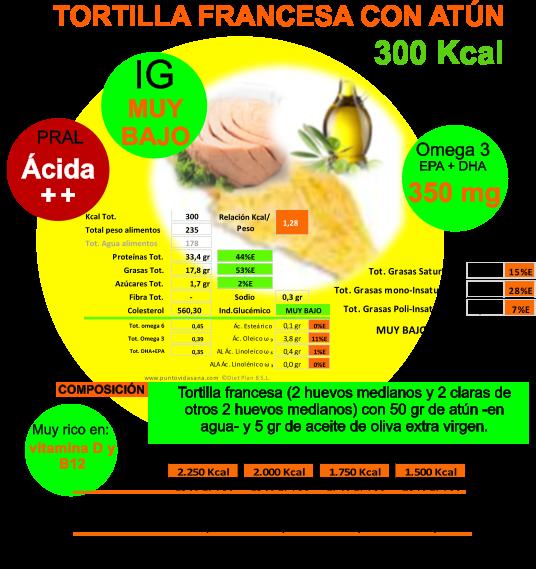 Punto vida sana la salud a traves de la dieta tortilla - Tortilla francesa calorias ...
