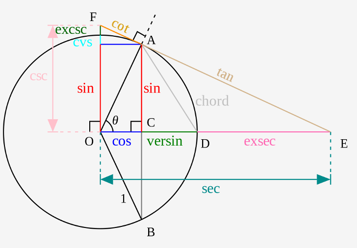 how to find y in trigonometry