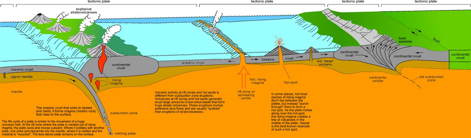 geografia e luta limites entre placas