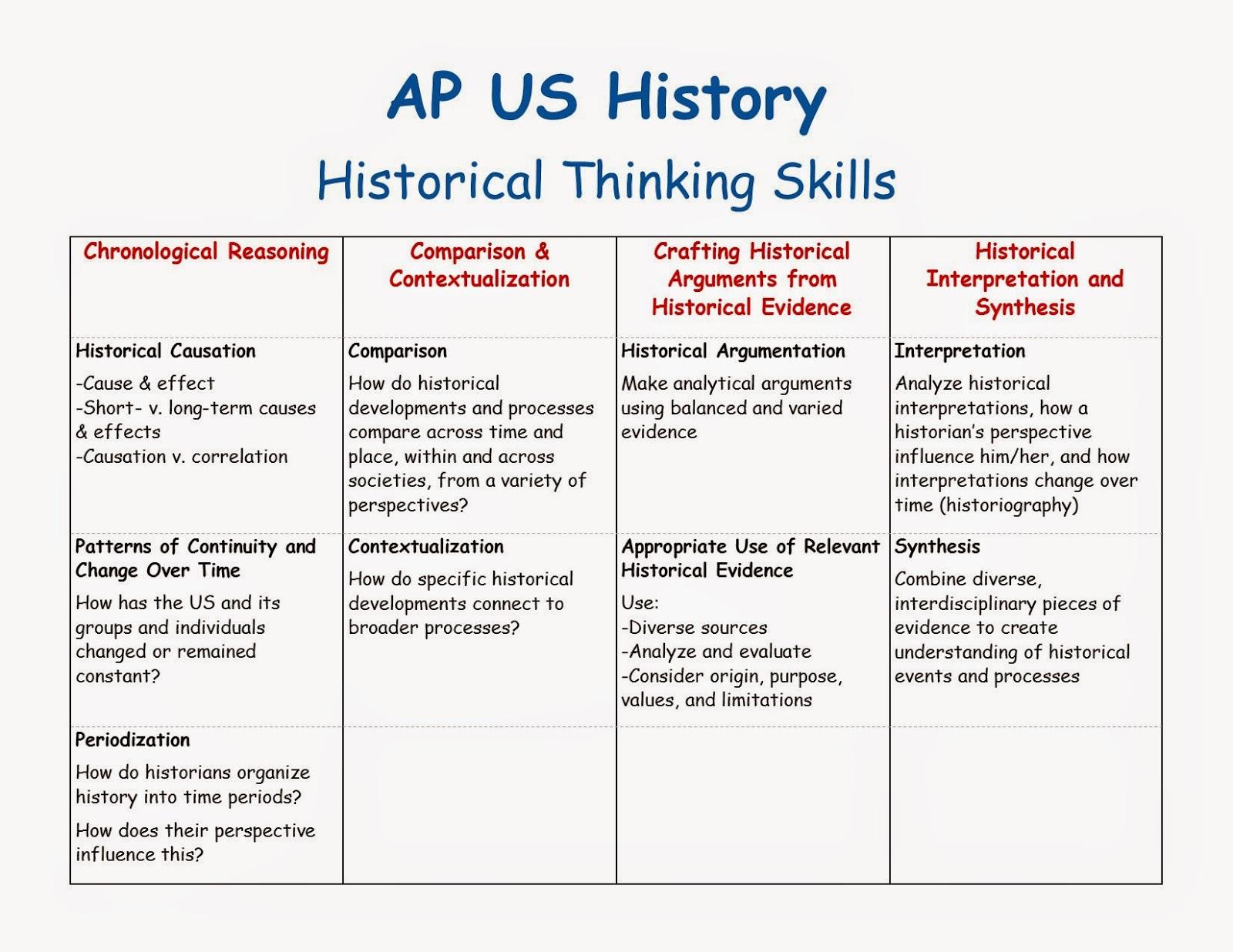 ap history dbq essays Writing a dbq: ap world history introduction contrast essay, a change over time essay, and a document-based question for the next few days.