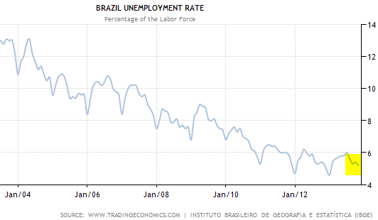 unemployment in brazil Best answer: ----- (rttnews) - brazilian unemployment rate rose by 107% in july this 15 month high in unemployment rate is.