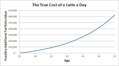 The True Cost of a Latte a Day