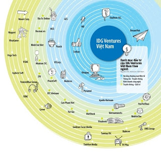 Danh mục đầu tư của IDG Ventures Việt Nam theo ngành