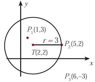 Bentuk geometris persamaan lingkaran (x– 2)2 + (y – 2)2 = 9