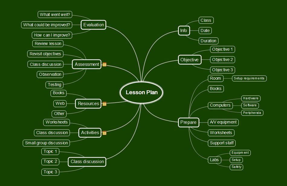 Knowledge seeker\'s blog: Mind maps Day 04: \