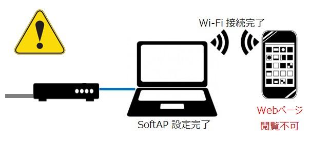 Cを無線親機にしてスマホのWi-Fi接続はできたのにWebページが閲覧できない!