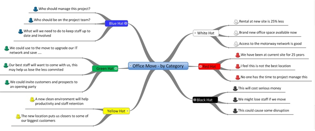 More MindGenius - Mind Mapping Software: 6 Thinking Hats and ...
