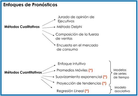 PRONÓSTICOS DE DEMANDA: ENFOQUES DE PRONÓSTICOS
