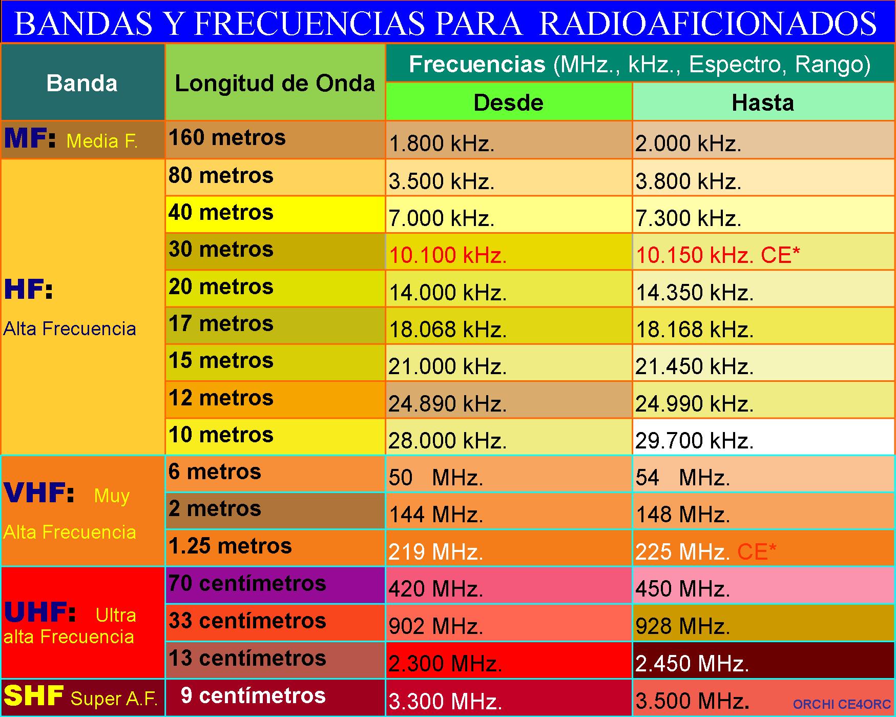 Plan de banda de radio amateur de 2 metros