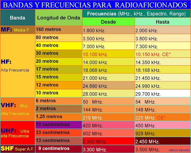 bandas-y-frecuencias-de-radioaficionados