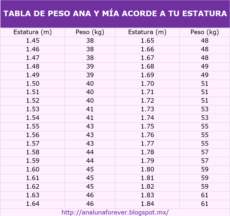 Peso Ideal Por Estatura Related Keywords - Peso Ideal Por