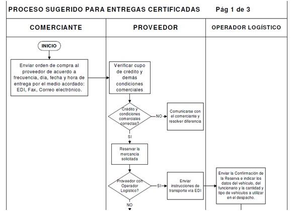 Diagrama de proceso de grupo diy wiring diagrams grupo exito s a diagrama de flujo rh grupoexitosa blogspot com diagrama de proceso de grupo o cuadrilla pdf diagrama de flujo de grupo bimbo ccuart Image collections