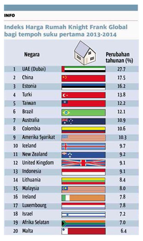 Malaysia Berada ke-15 Kenaikan Harga Rumah