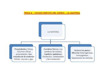 http://aulade5primaria.blogspot.com.es/2012/02/tema-6-la-materia_07.html