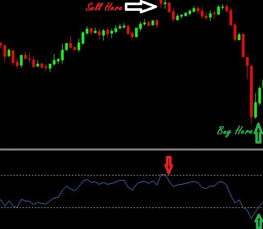 Scalping in forex Guide in urdu