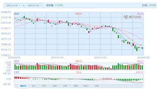 中国株コバンザメ投資 香港ハンセン指数20160126