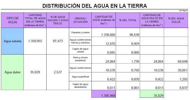 distribucion del agua en la tierra