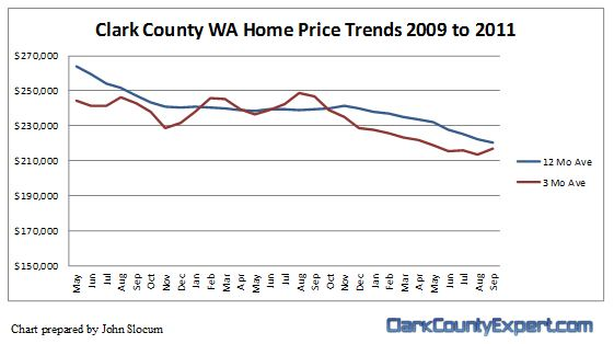Vancouver WA Home Sales Price Trends