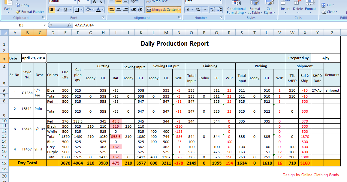 advanced life style  production report