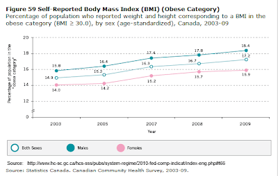 Health Canada graph showing obesity rate (BMI >=30) rising from 14.9% to 17.2% for 2003 to 2009