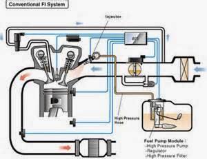 PENGERTIAN EFI  Efi kepanjangannya adalah electronik fuel injection. Artinya: Mesin dengan karburator konvensional, banyaknya bahan bakar yang dibutuhkan oleh mesin ditata oleh karburator. Pada mesin moderen dengan memakai system EFI maka jumlah bahan bakar di atur (dikontrol) lebih akurat oleh computer dengan kirim bahan bakarnya kesilinder lewat injktor.