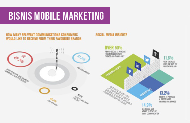 Peluang Bisnis Mobile Marketing