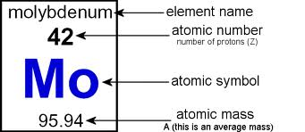 Chemistry matters 6 entry atomic structure so it has 6 protons and 6 neutrons 6p 1 x 6 6n 1 x 6 the total number is 12 which is the same as the nucleon number urtaz Images