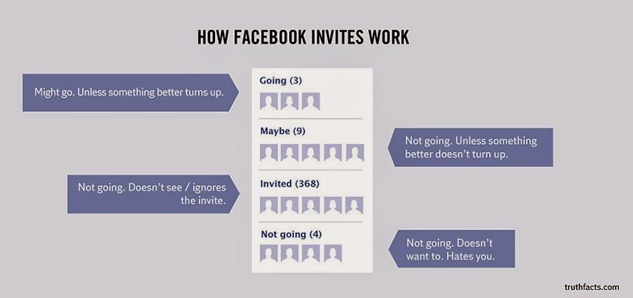 Facebook invites breakdown
