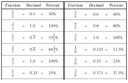 Free Worksheets Table Of Fractions Decimals And Percentages – Percent and Decimal Worksheets