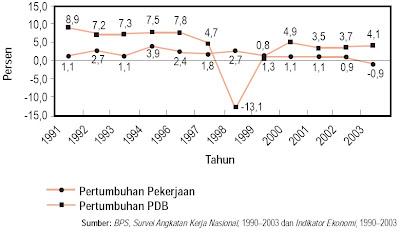 Kurva Pertumbuhan Pekerja dan PDB, 1991–2003