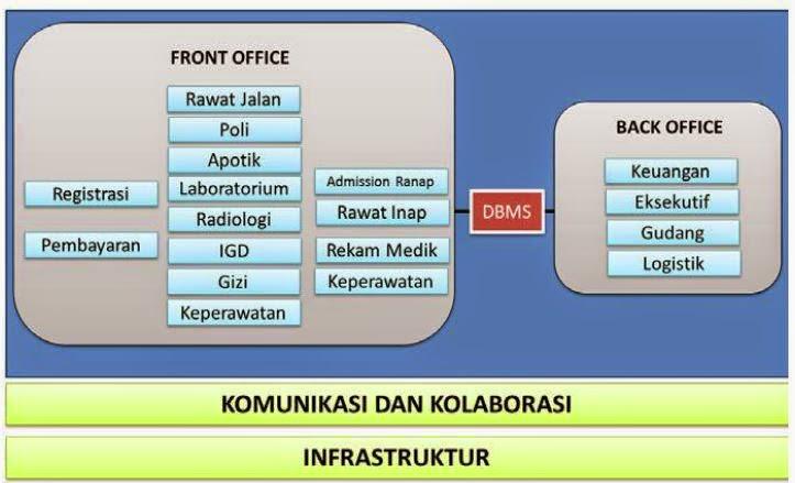 Sistem informasi manajemen rumah sakit simrs menurut permenkes sistem informasi manajemen rumah sakit simrs merupakan prosedur pemrosesan data rumah sakit memanfaatkan teknologi informasi yang terintegrasi untuk malvernweather Choice Image