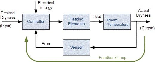 Kendali elemen pemanas resistor dengan algoritma p pake arduino gambar diatas merupakan diagram blok sistem pemanas ruangan jadi gini desired dryness merupakan suhu ruangan yang lu inginkan ambil contoh di atas ccuart Images