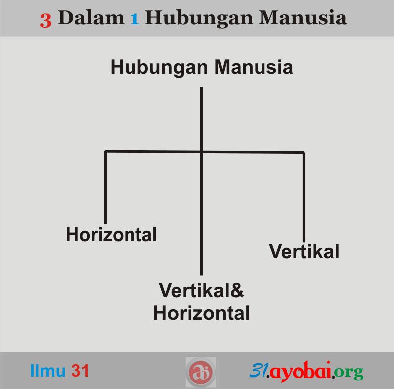 Mana yang lebih dahulu, hubungan vertikal atau horizontal? 3 dalm 1 hubungan manusia