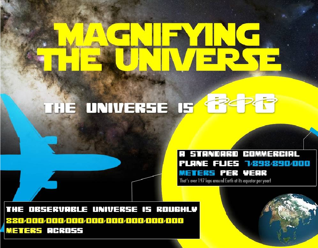 Largest And Smallest Things In Our Universe [ Infographics ]