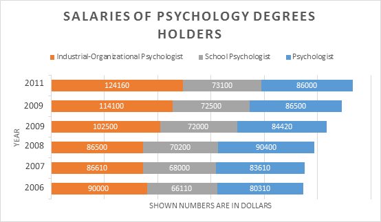 online psychology degree
