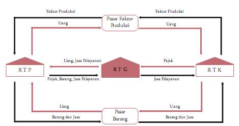 Daily activity circular flow diagram circular flow diagram ccuart Images