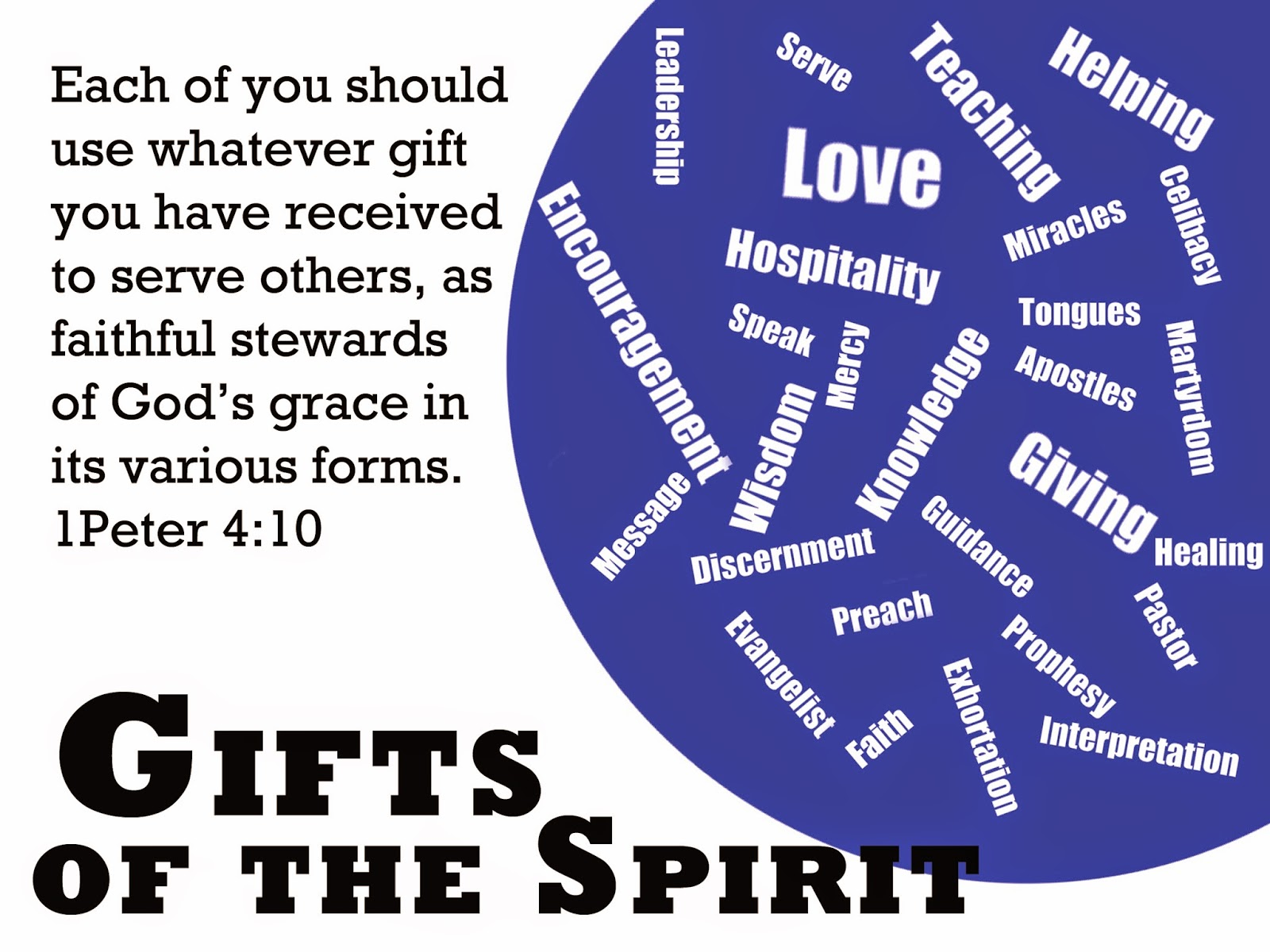 Gifts Of The Spirt