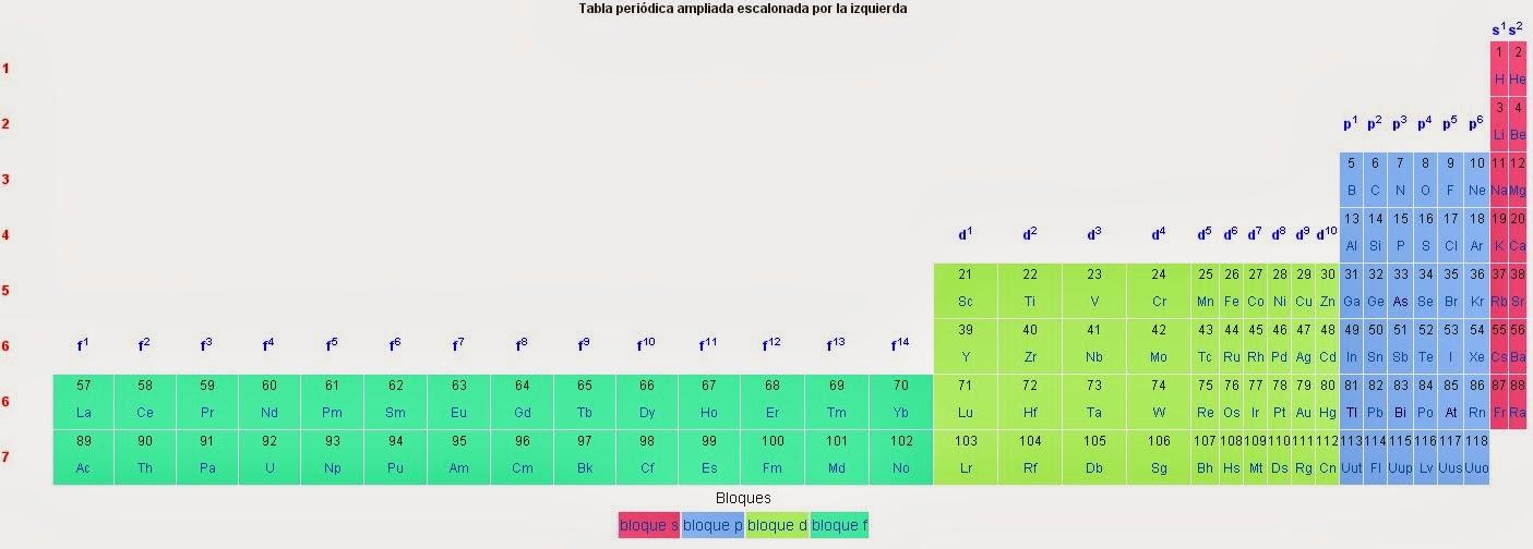 Sobre la tabla peridica los tomos y los ncleos obstinados el nmero 121 sera el primero con orbitales de una nueva familia la g tabla peridica urtaz Images