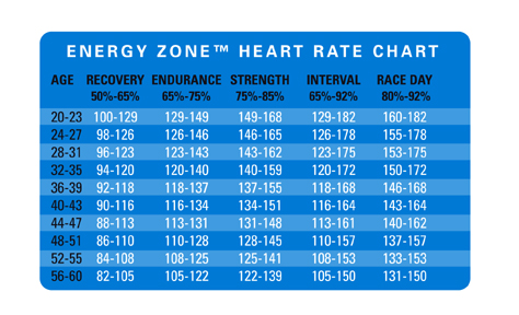 Pulse Rate Chart By Age