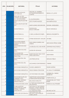 LISTADO DE LIBROS_COLECCIONES DE AULA 2DO CICLO