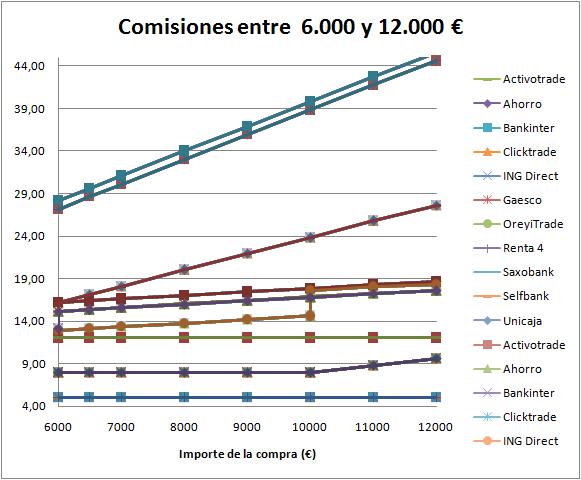Comisiones entre 6000 € y 12000 €