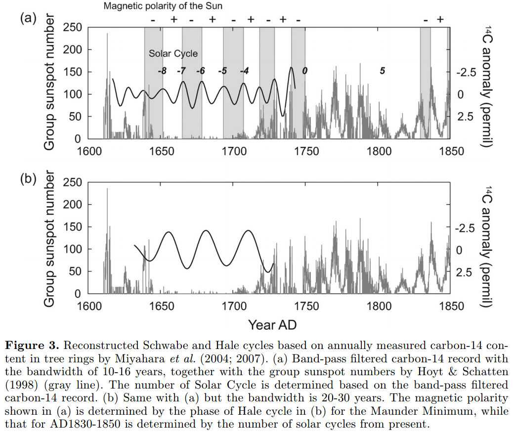 Global warming or cyclical climate change paper?