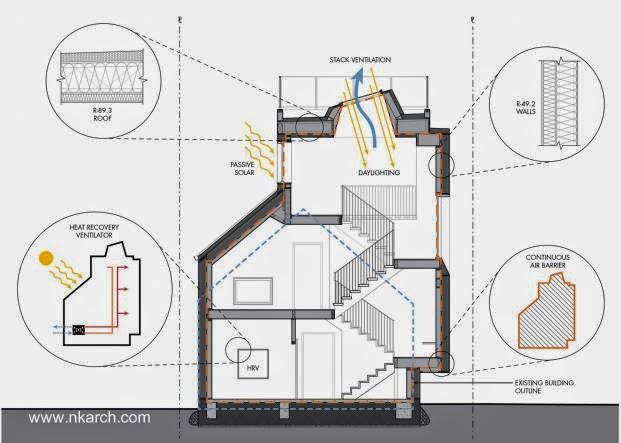 Plano arquitectónico de un corte de la casa