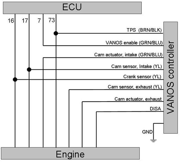 bmw m50 engine wiring diagram somurich com bmw m54 engine diagram bmw m50 engine wiring diagram bmw tps wiringrh svlc us,design