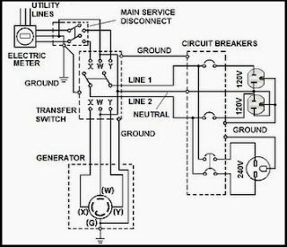 How To Wire Automatic Transfer Switch in addition  on hooking up wires to breaker box